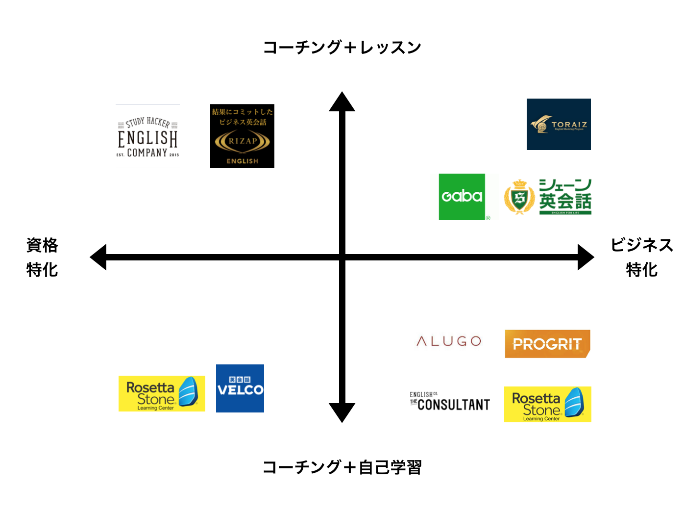 大阪の英会話スクール15社から選ばれたオススメ3社!