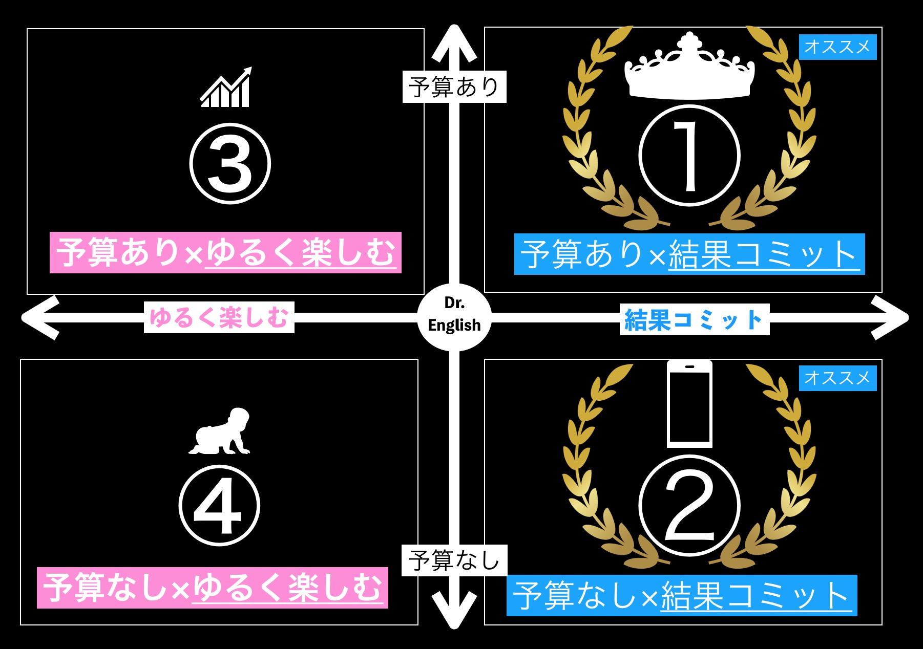【エリア別】青森のおすすめ英会話スクール13校徹底比較(現役商社マンが解説)