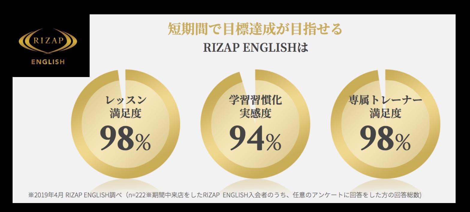 【口コミ・評判】RIZAP ENGLISH(ライザップイングリッシュ)は英語好きな怠け者の救世主!