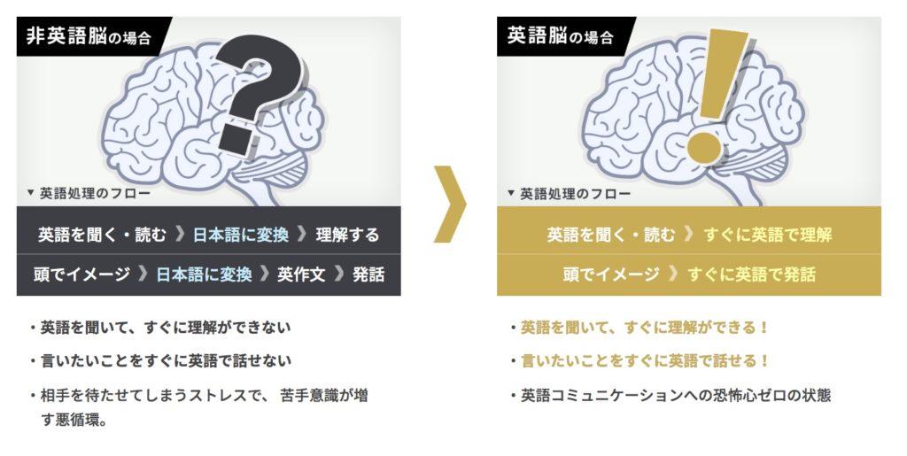 RIZAP ENGLISH(ライザップイングリッシュ) 英語脳