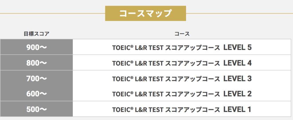 RIZAP ENGLISH(ライザップイングリッシュ)2 TOEIC® L&R TEST スコアアップコースカリキュラム